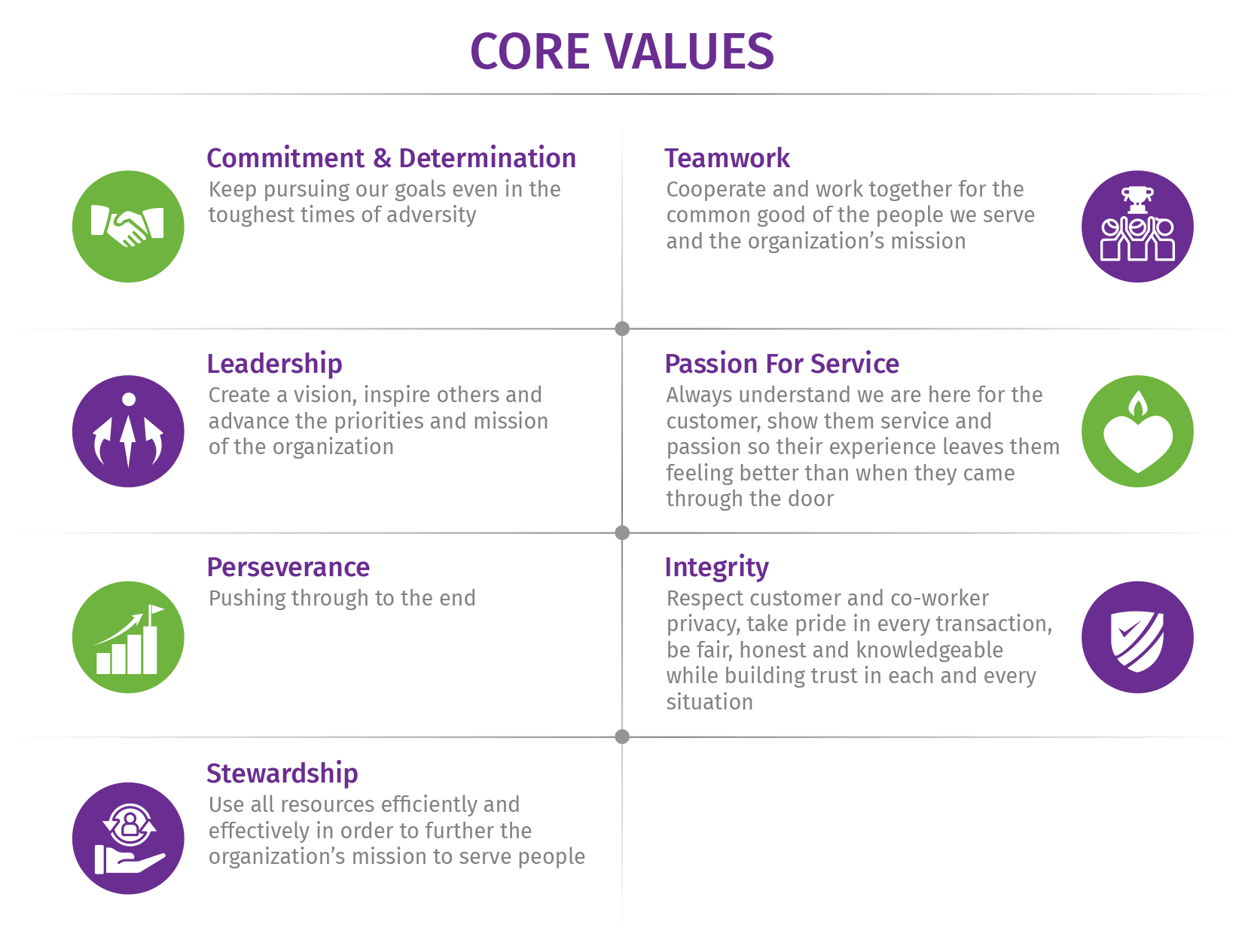 Peoples State Bank Core Values